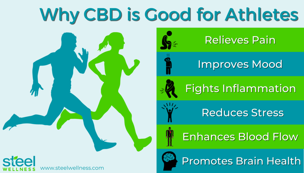 Infographic about Why CBD Is Good For Athletes